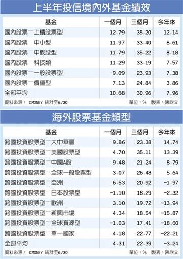 台股基金 上半年績效全翻紅 平均報酬率近8%