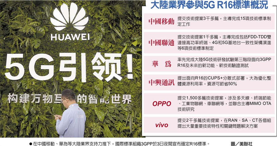 大陸業界參與5G R16標準概況 在中國移動、華為等大陸業界支持力推下,國際標準組織3GPP於3日夜間宣布確定R16標準。圖/美聯社
