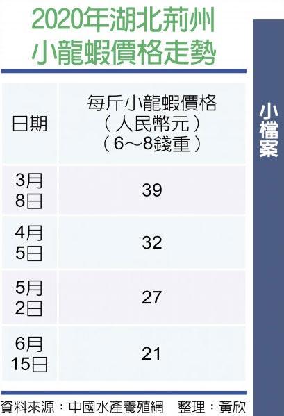 2020年湖北荆州小龙虾价格走势