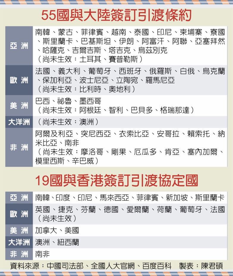 55國與大陸簽訂引渡條約、19國與香港簽訂引渡協定國