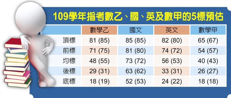 109學年指考數乙、國、英及數甲的5標預估