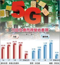 5G引爆新商機 力旺、億而得一路旺到明年