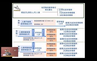 台大公衛再籲「入境全篩檢」 曝僅居家檢疫14天風險