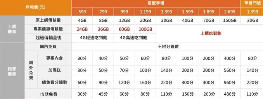 台灣大哥大全新的 5G 資費(1)。(摘自台灣大哥大官網)