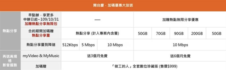 台灣大哥大全新的 5G 資費(2)。(摘自台灣大哥大官網)