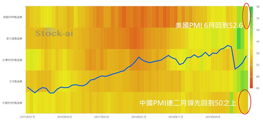 主要經濟體PMI走勢圖(越近紅色越強,越近綠色越弱)。