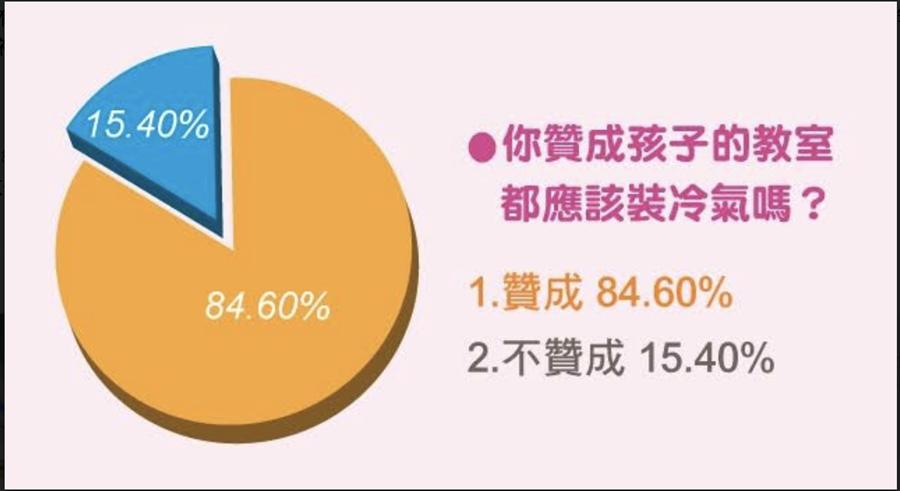 據BabyHome調查調查結果顯示,高達85%家長認為教室應加裝冷氣。(圖/BabyHome提供)