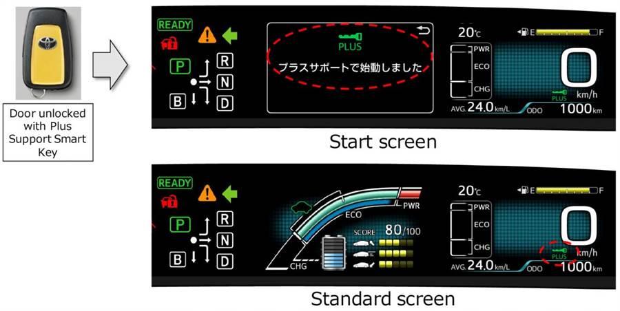 導入 Plus Support 全新油門誤踩抑制系統,Toyota Prius/Prius PHV 日規新年式升級發表