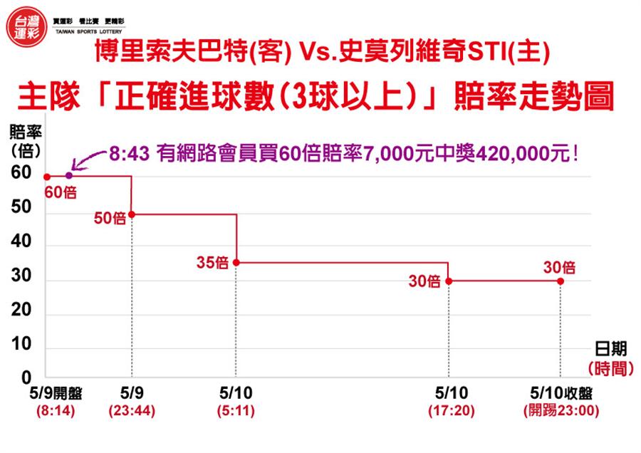 消費者投注「主隊3球以上(包括3球)」統計。(台灣運彩提供)