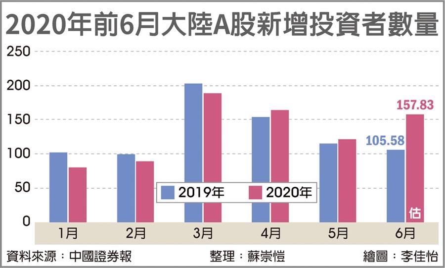 2020年前6月大陸A股新增投資者數量
