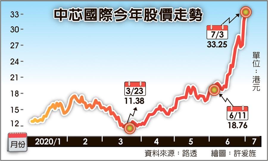 中芯國際今年股價走勢