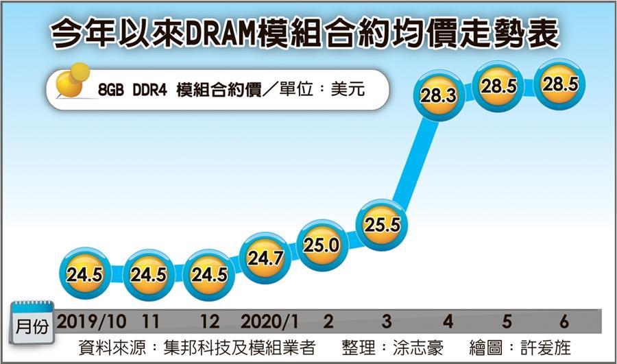 今年以來DRAM模組合約均價走勢表