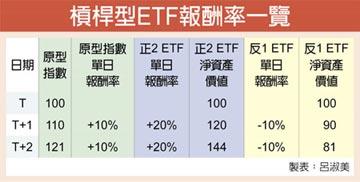 ETF系列專題報導—槓桿反向ETF特性及風險(上)-提供避險及短期交易需求