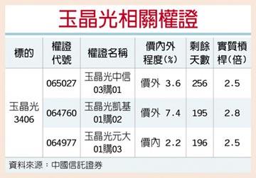 權證星光大道-中國信託證券 玉晶光 外資樂看後市