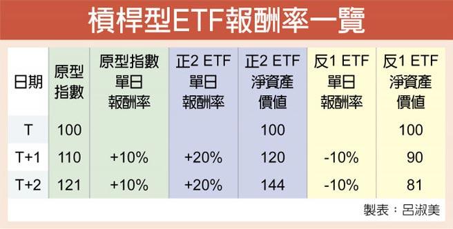 槓桿型ETF報酬率一覽