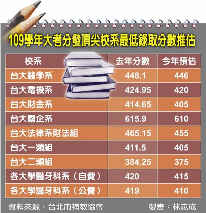 109學年大考分發頂尖校系最低錄取分數推估