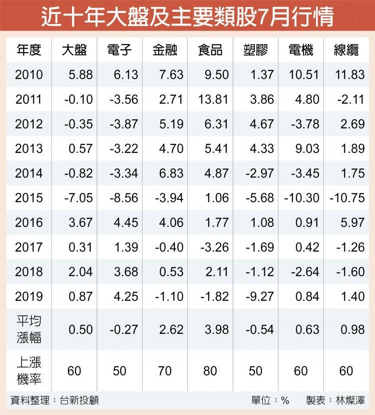 近十年大盤及主要類股7月行情