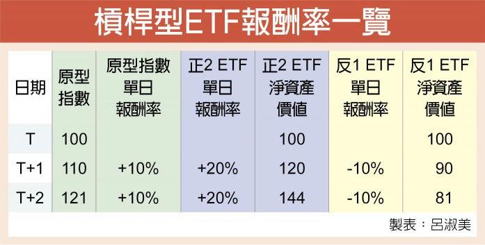 杠杆型ETF报酬率一览