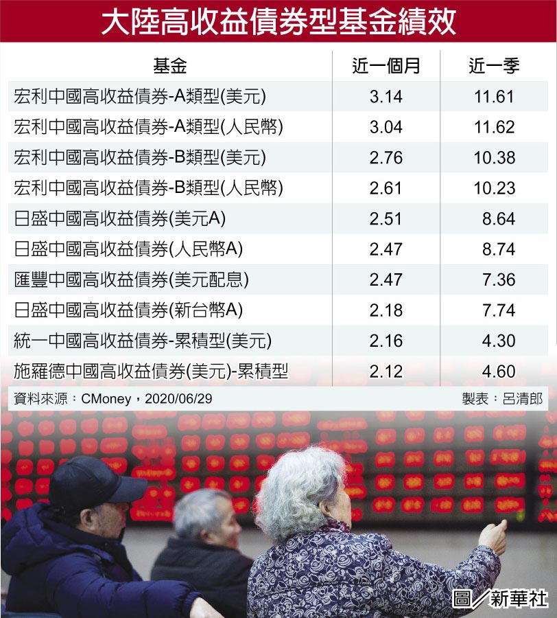大陸高收益債券型基金績效  圖/新華社