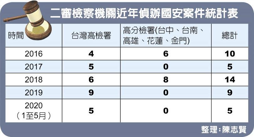 二審檢察機關近年偵辦國安案件統計表