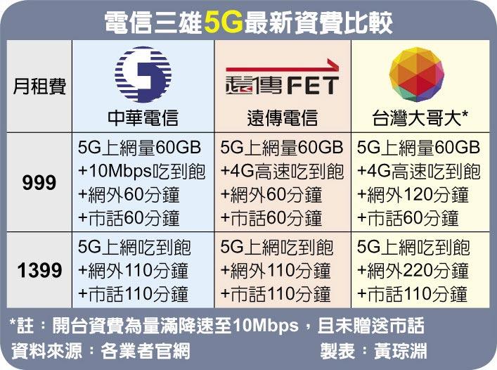 電信三雄5G最新資費比較