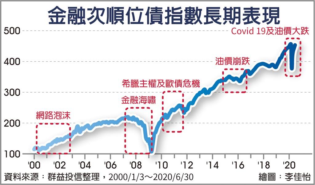 金融次順位債指數長期表現