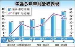 中磊給力 6月營收36.3億次高