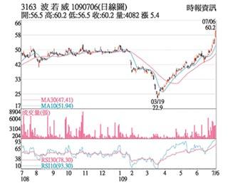 熱門股-波若威 5G利多強攻漲停