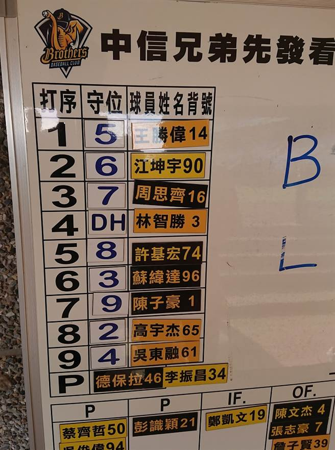 林智勝的名牌重新貼上球隊的白板。(陳志祥攝)
