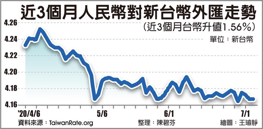 近3個月人民幣對新台幣外匯走勢