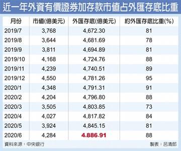 外匯存底漲潮 連13月湧新高