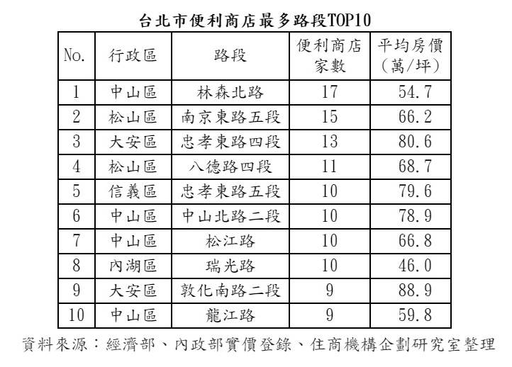 台北市便利商店最多路段TOP10