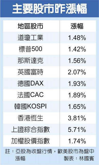 主要股市昨漲幅