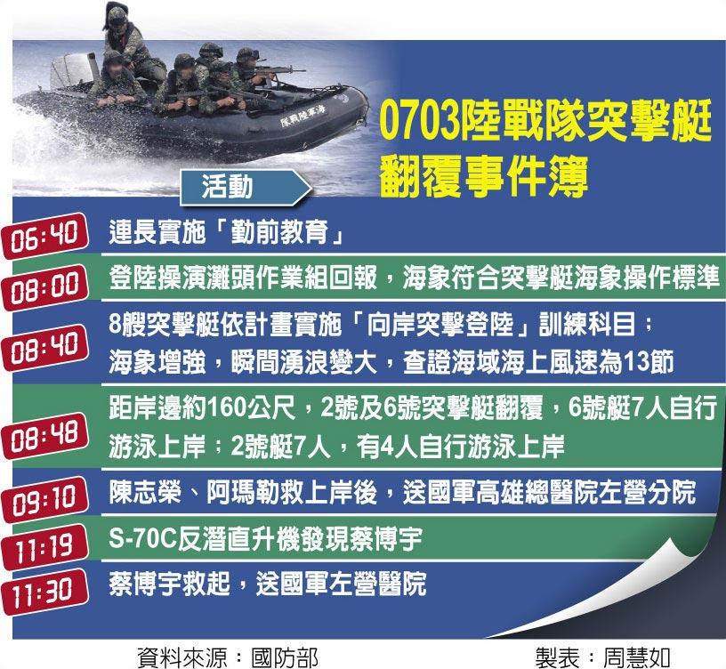 0703陸戰隊突擊艇翻覆事件簿