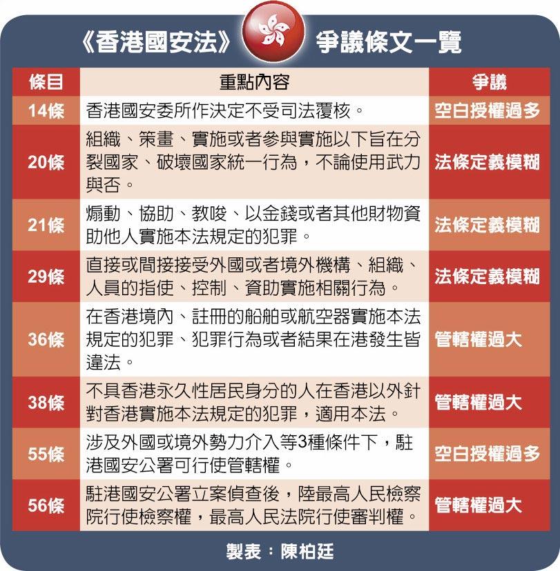 《香港國安法》爭議條文一覽