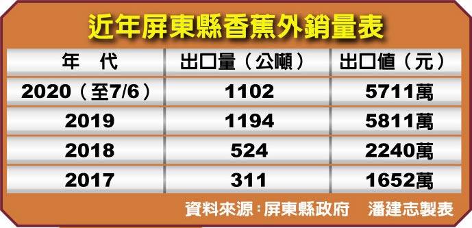 近年屏東縣香蕉外銷量表