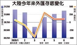 6月增106億美元 陸外匯存底 連3月攀升