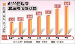 五年新高 陸股成交額飆1.74兆人民幣