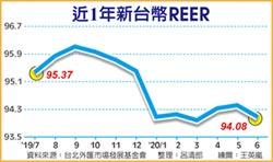 央行阻升奏效 新台幣REER走低