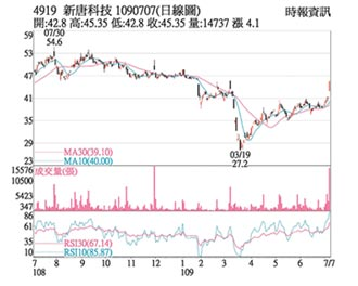 熱門股-新唐 BMC晶片出貨拉升