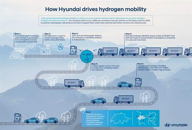 氫動力公路運輸,水力電廠的電力來製氫氣,氫氣送往加氫站,氫燃料卡車可提供無碳排的運輸。(圖/現代汽車)