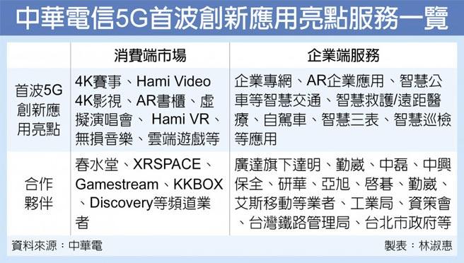 中華電信5G首波創新應用亮點服務一覽