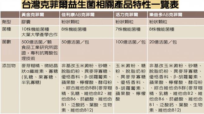 台灣克菲爾益生菌相關產品特性一覽表