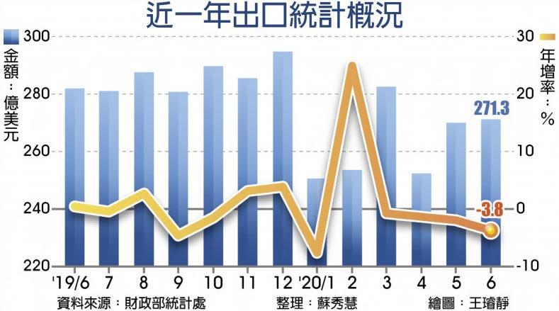 近一年出口統計概況