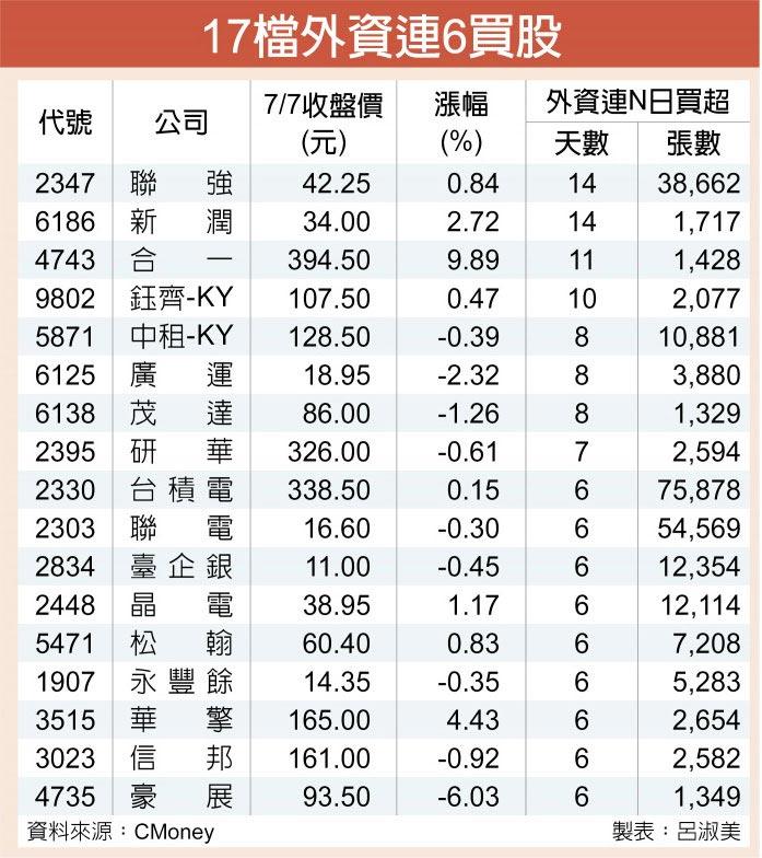 17檔外資連6買股