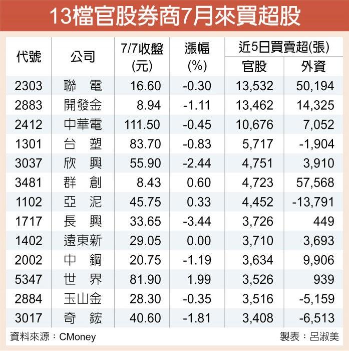 13檔官股券商7月來買超股