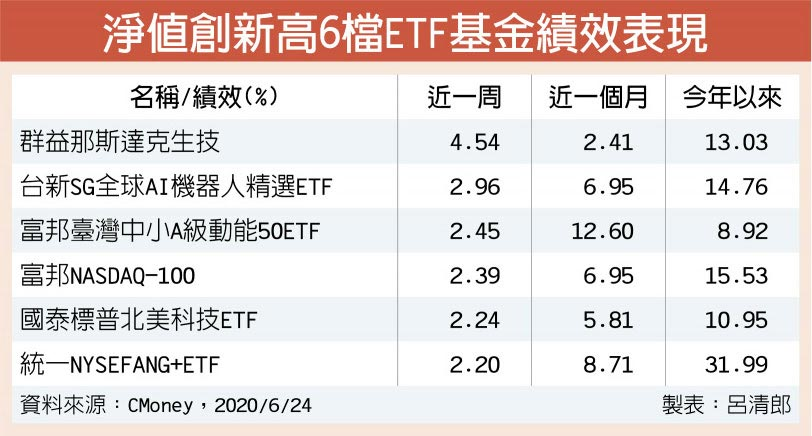 淨值創新高6檔ETF基金績效表現