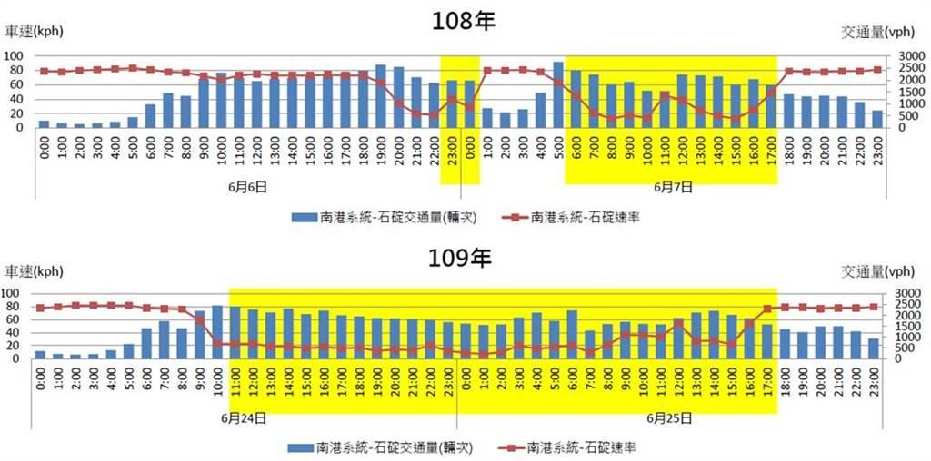 108年與109年端午連假國5高速公路(南港系統至石碇交流道)分時交通量與車速分布圖。(高公局提供)