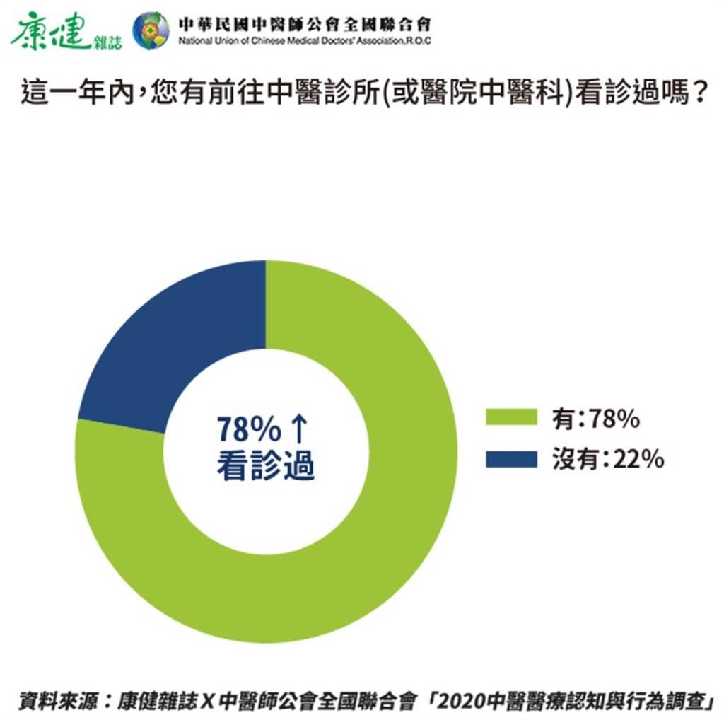 根據調查,1年內曾看過中醫的比例為77.5%。(圖/陳德信)
