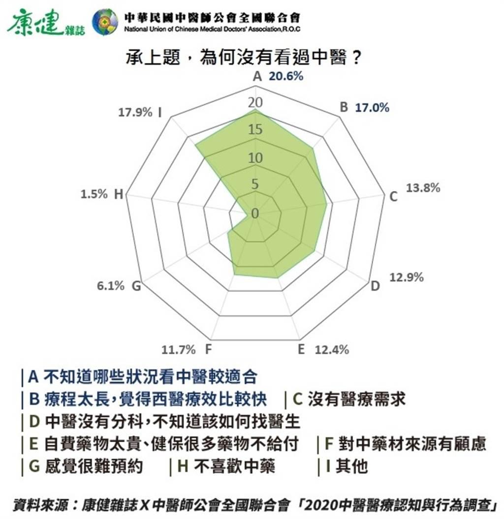 根據調查,沒選擇中醫的原因以「不知道哪些狀況看中醫」(20.6%)。(圖/陳德信)